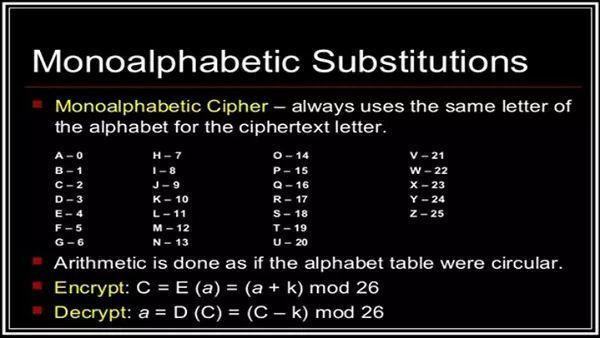 Codes And Ciphers - Monoalphabetic Substitution - Wattpad