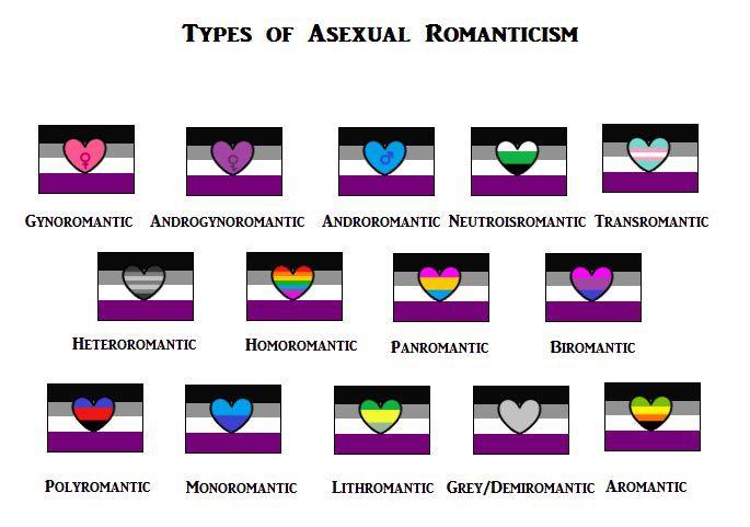 Biromantic heterosexual definition images