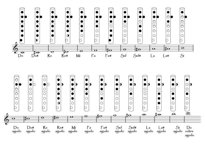 Notas Musicales Para Flauta Y Piano Cumpleanos Feliz Wattpad