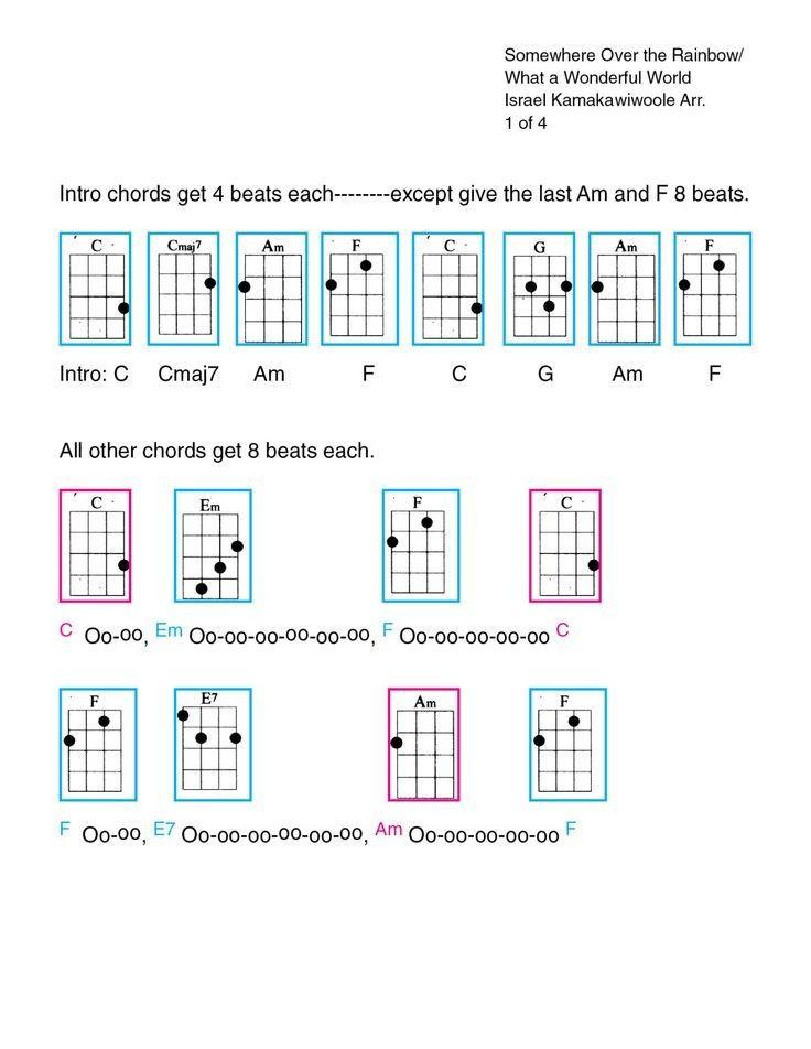 Chords Lyrics Ukulele Piano Guitar Whatever Somewhere
