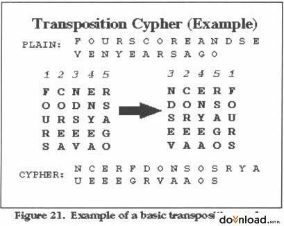 CODES & CIPHERS - TRANSPOSITION CIPHER - Wattpad