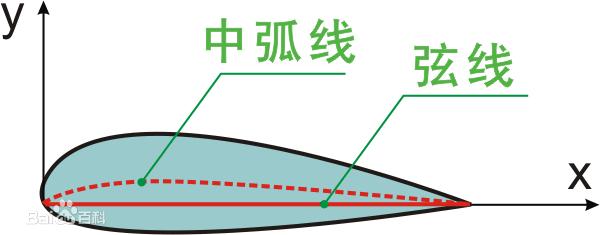Dây cung trung tâm là đường gạch đỏ nằm giữa aerofoilprofile