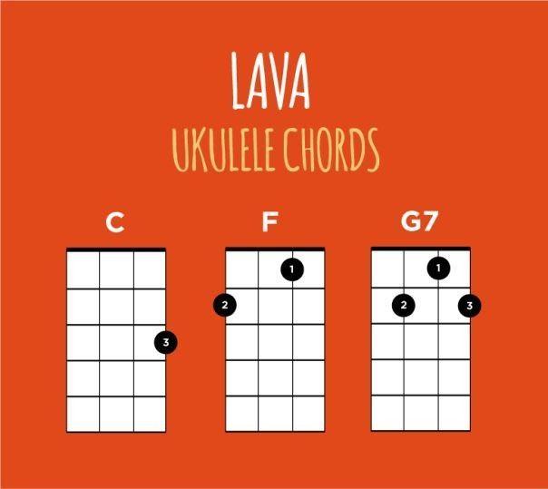 Chords Lyrics Ukulele Piano Guitar Whatever Someone To