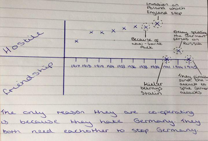 History GCSE Revision - Cold war - Wattpad
