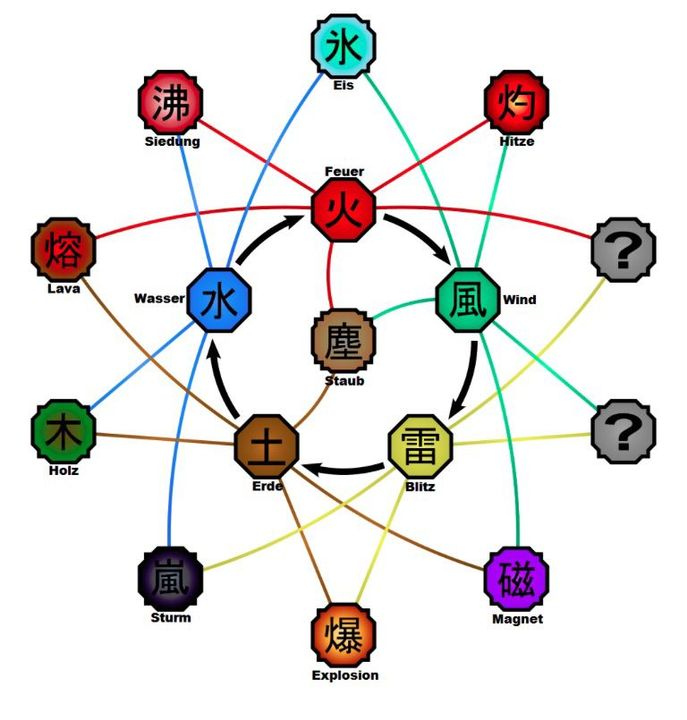 Naruto Elemente