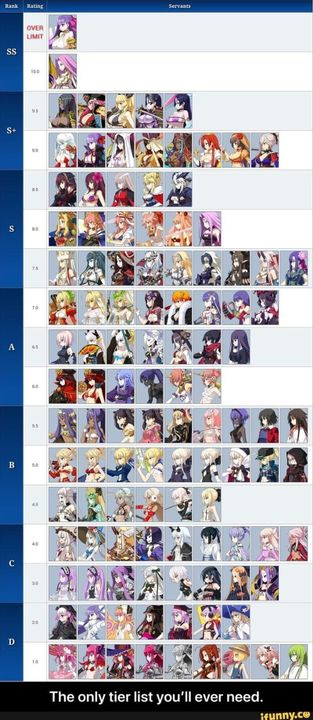 fgo randomness    maybe ? - FGO tier list - Wattpad