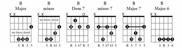Guitar Chords with Strumming Patterns - Beginners Guitar Chords ...