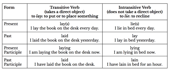 Now that you know which verb to use, let's focus on the tenses in the different forms they take