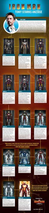 - Die Technologie in Tony Starks Iron man- Anzügen stellt denn Gipfel des Menschenmöglichen dar