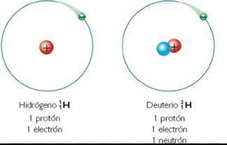 Resultado de imagen de El núcleo de hidrógeno pesado está constituido por un protón y un neutrón