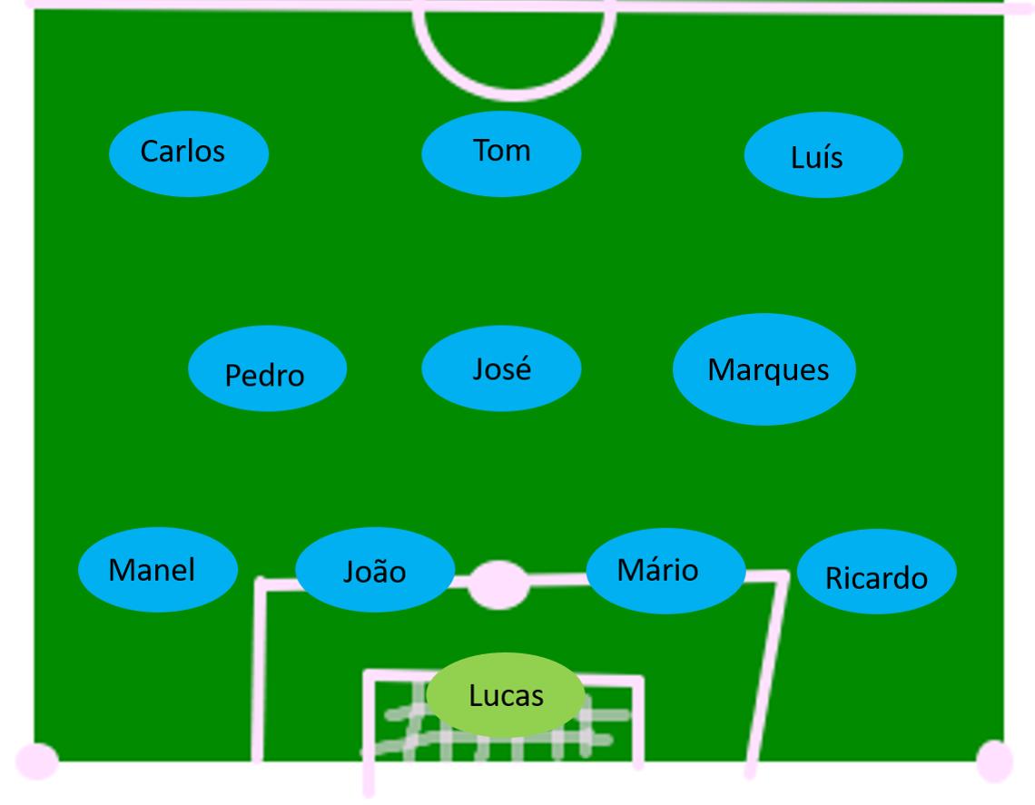 A formação era a mesma do jogo contra o Porto mas, desta vez sem o Jorge que havia sido substituído pelo Marques