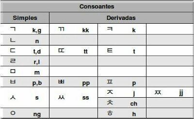 As letras em alfabeto latino na tabela, são mais ou menos a como fica a pronuncia das letras hangul
