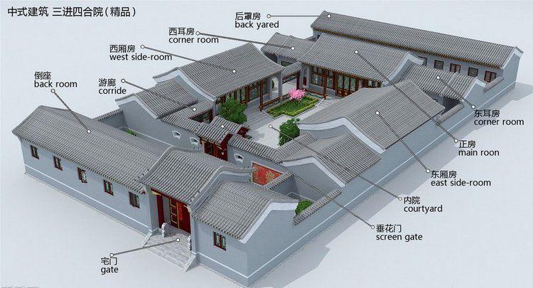 (T / N: Jika kalian melihat angka biru dalam karakter china pada gambar di bawah ini, itu menandai tiga area ruang terbuka utama