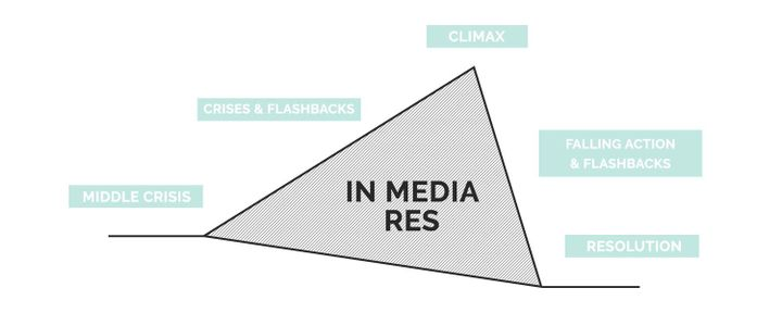 """Latin for """"in the middle of things"""", In Media Res is a unique plot structure"""