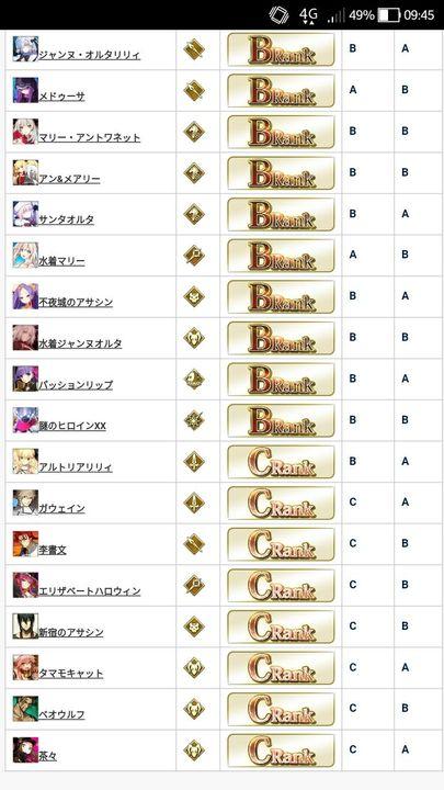 F/GO Players Diary - FGO Tier List (AppMedia) - Wattpad