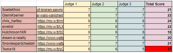A few days later than intended and you have our apologies for that, but here are the results of judging from the previous round, Order 66