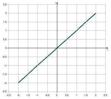 Přímá úměrnost je taková závislost jedné veličiny na druhé, kdy se při zvýšení hodnoty jedné veličiny zvýší i hodnota druhé veličiny