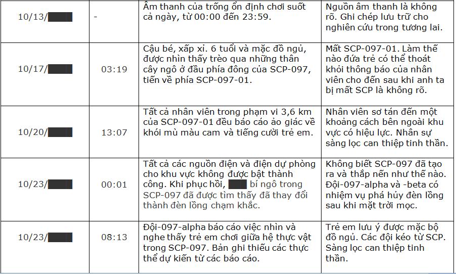 Đọc Truyện SCP I - SCP 097 - Khu Hội chợ Cũ - Mingo Dreyar