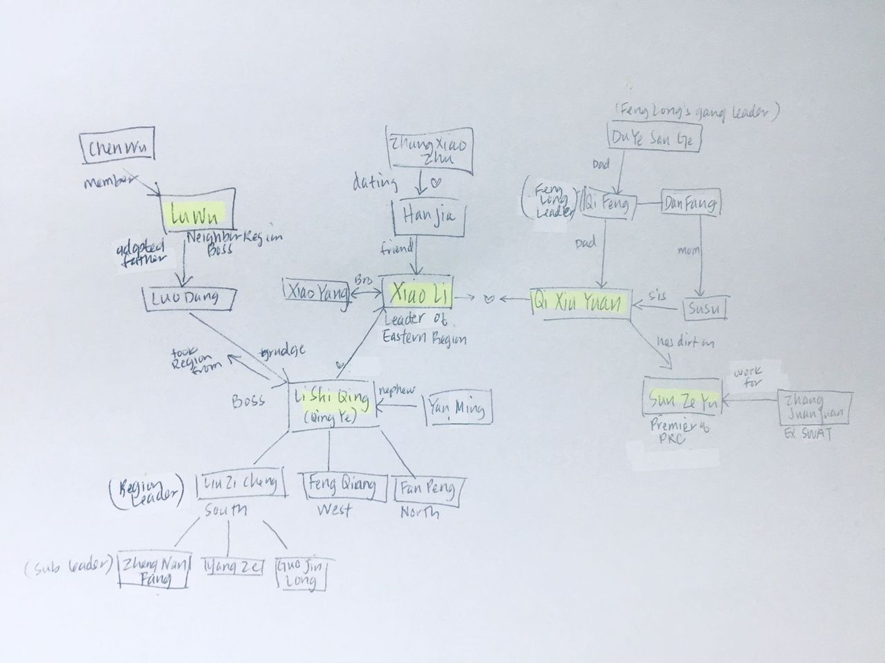 Well, things are going downhill as we get even close to the ending! Below is an awful relationship chart I quickly made hahahaha