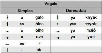 As letras destacadas nas palavras, é um exemplo de pronuncia
