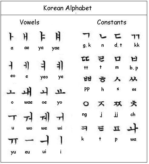Lesson 1 : Korean Letters