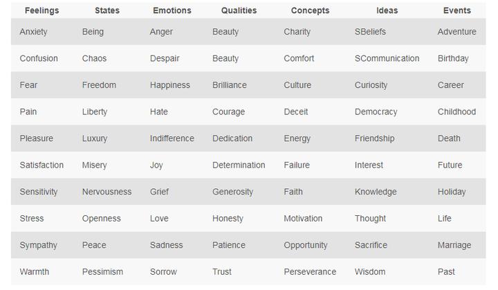 Using Grammar - Improve Your Descriptive/Emotive Language ...