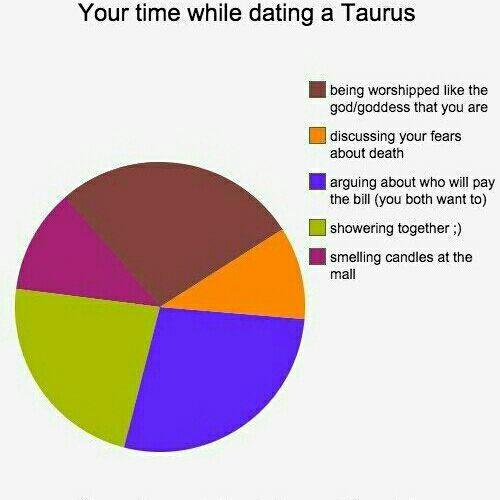 Når dating en Taurus Radio karbon dating betyr