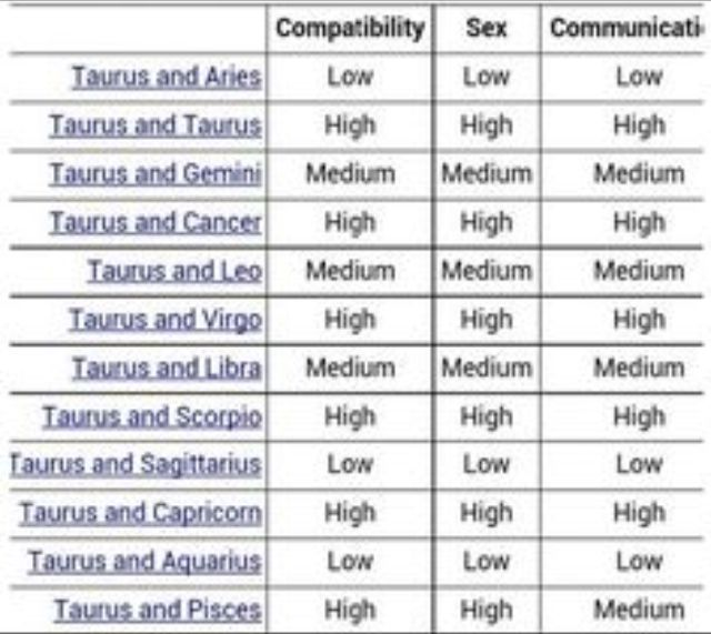 Virgo and taurus sexuality compatibility