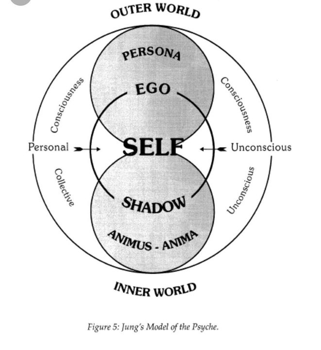 Referensi Konsep Map of The Soul : Persona - I. Carl Jung's Map of ...