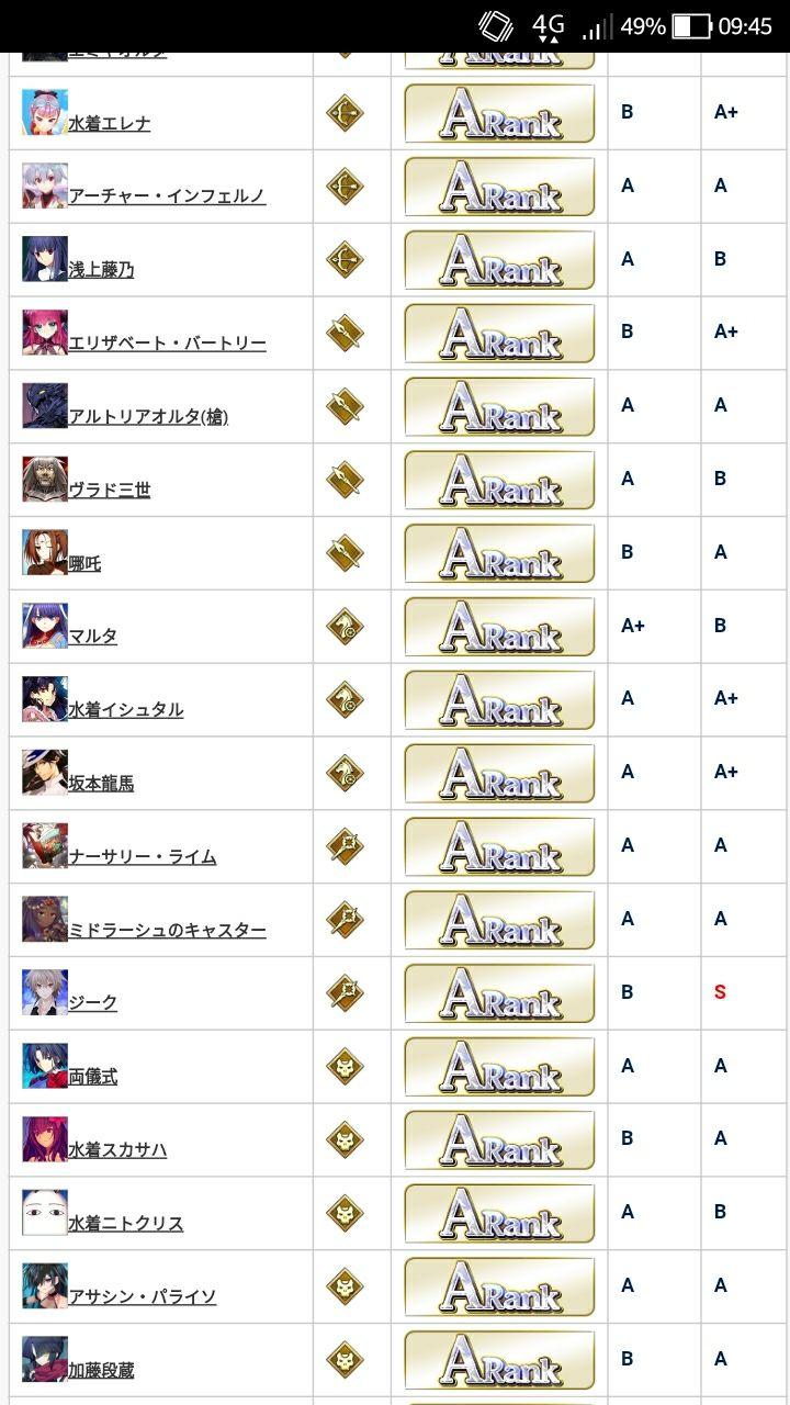 Appmedia Fgo Tier List