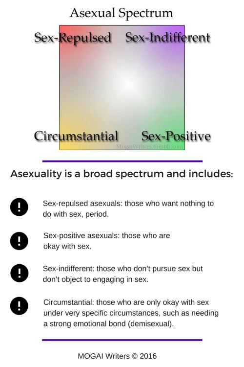 Asexuality is bullshit