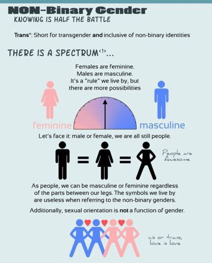 gender neutralization Gender, i refer to the difference between masculinity and femininity, male and female while sex refers to the biological and physical difference between men and women, gender refers to the socially constructed difference between men and women (sida.