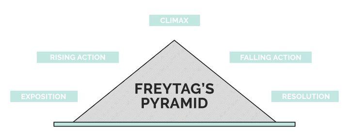 Freytag's Pyramid: