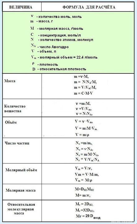 Химия y решение задачи ценообразование задачи и решение учебник