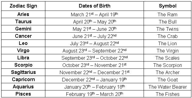 Project Muse Zodiac Signs - Zodiac Signs Dates and